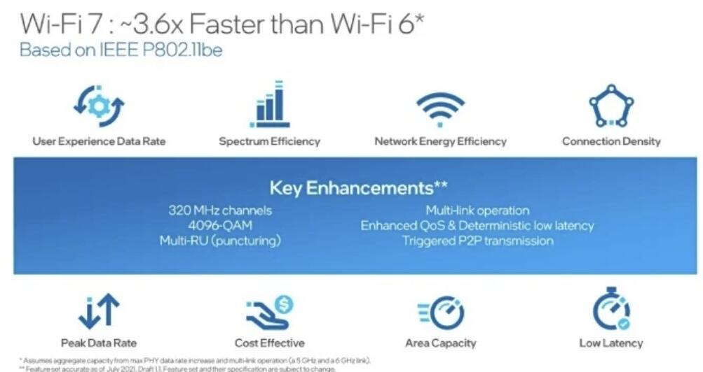 Intel预告WiFi7将比WIFI6快3.6倍